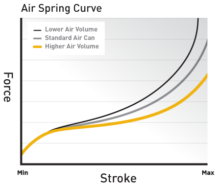 air-spring-graph