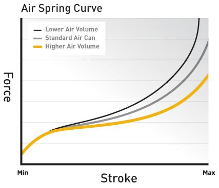 air-spring-graph